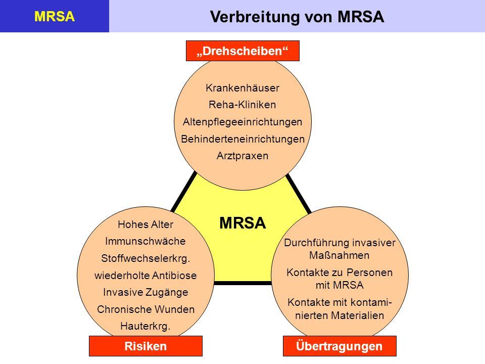 Verbreitung von MRSA MRSA Krankenhäuser Reha-Kliniken Altenpflegeeinrichtungen Behinderteneinrichtungen Arztpraxen Drehscheiben Hohes Alter Immunschwä