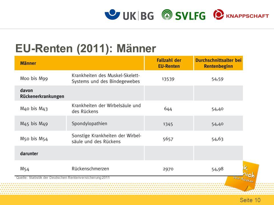 EU-Renten (2011): Männer Quelle: Statistik der Deutschen Rentenversicherung 2011 Seite 10