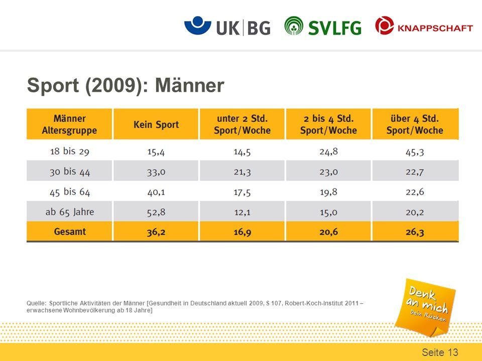 Sport (2009): Männer Quelle: Sportliche Aktivitäten der Männer [Gesundheit in Deutschland aktuell 2009, S 107, Robert-Koch-Institut 2011 – erwachsene