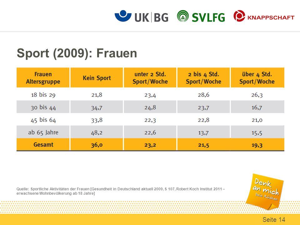 Sport (2009): Frauen Quelle: Sportliche Aktivitäten der Frauen [Gesundheit in Deutschland aktuell 2009, S 107, Robert Koch Institut 2011 – erwachsene