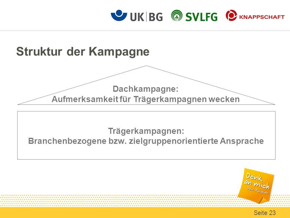 Struktur der Kampagne Dachkampagne: Aufmerksamkeit für Trägerkampagnen wecken Trägerkampagnen: Branchenbezogene bzw. zielgruppenorientierte Ansprache