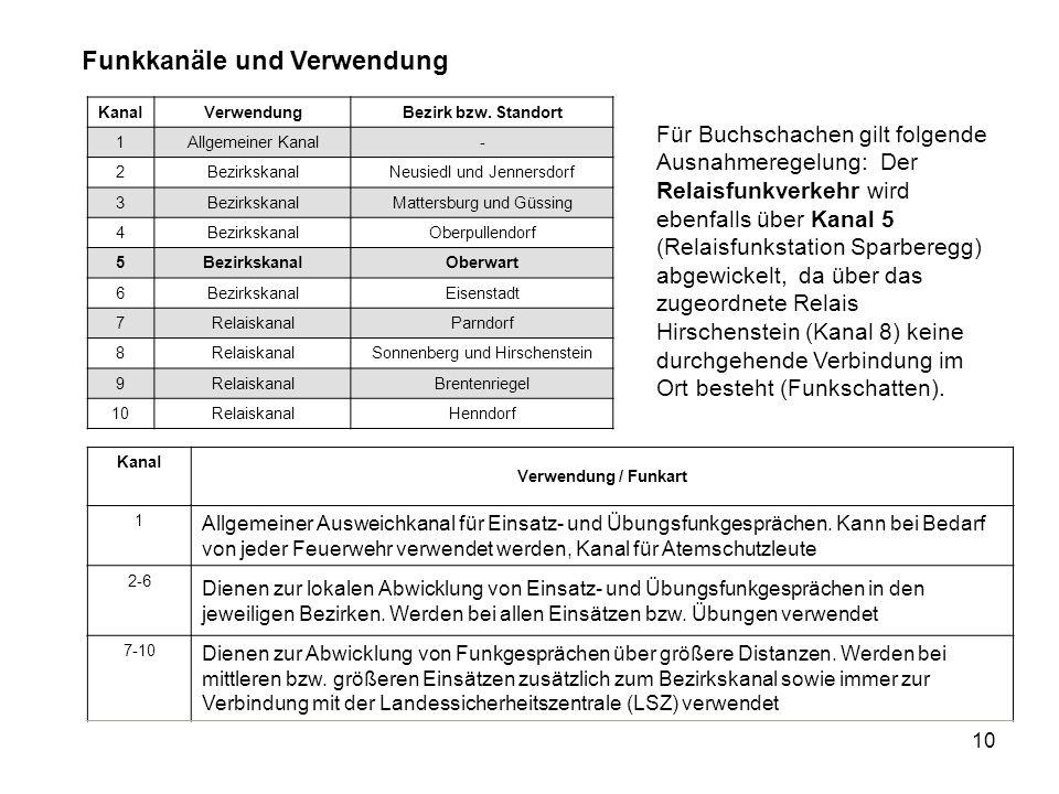 10 Kanal VerwendungBezirk bzw. Standort 1 Allgemeiner Kanal- 2 BezirkskanalNeusiedl und Jennersdorf 3 BezirkskanalMattersburg und Güssing 4 Bezirkskan