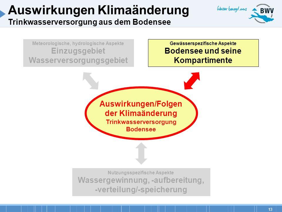 13 Auswirkungen Klimaänderung Trinkwasserversorgung aus dem Bodensee Auswirkungen/Folgen der Klimaänderung Trinkwasserversorgung Bodensee Nutzungsspez