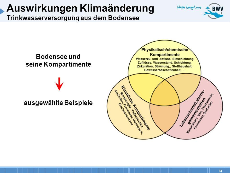 14 Auswirkungen Klimaänderung Trinkwasserversorgung aus dem Bodensee Bodensee und seine Kompartimente ausgewählte Beispiele