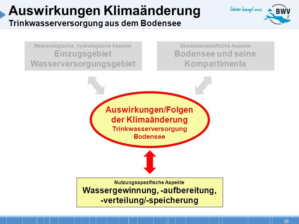 22 Auswirkungen Klimaänderung Trinkwasserversorgung aus dem Bodensee Auswirkungen/Folgen der Klimaänderung Trinkwasserversorgung Bodensee Nutzungsspez