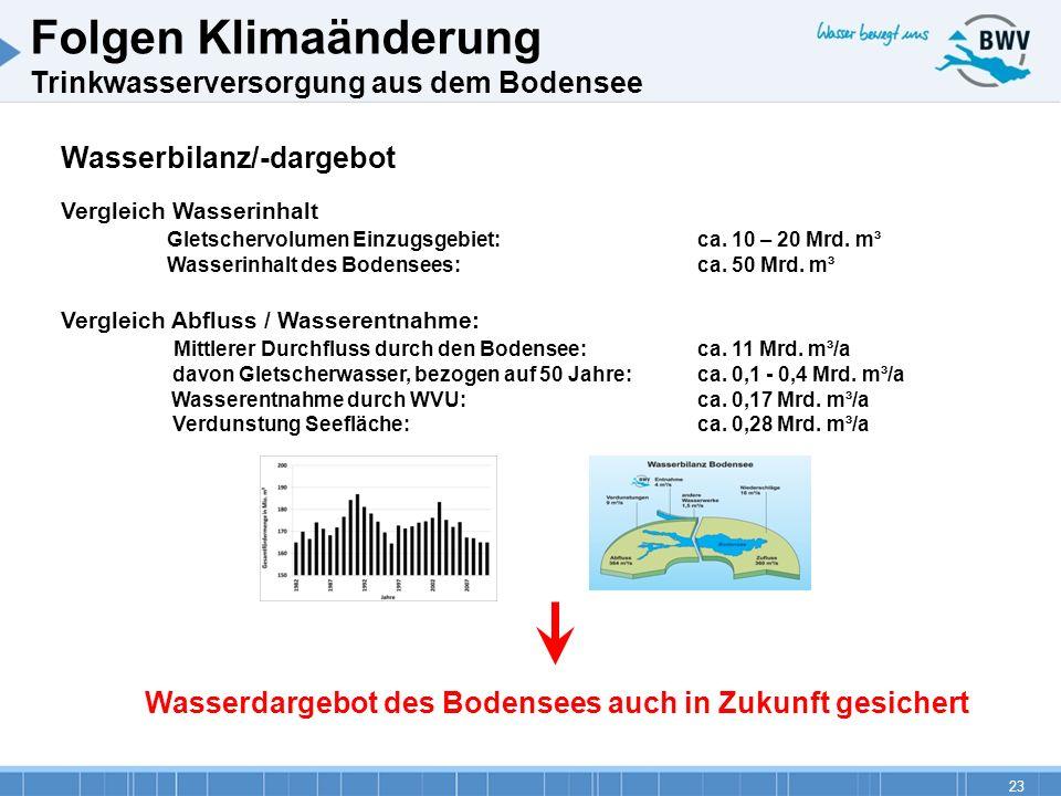 23 Wasserbilanz/-dargebot Vergleich Wasserinhalt Gletschervolumen Einzugsgebiet:ca. 10 – 20 Mrd. m³ Wasserinhalt des Bodensees: ca. 50 Mrd. m³ Verglei