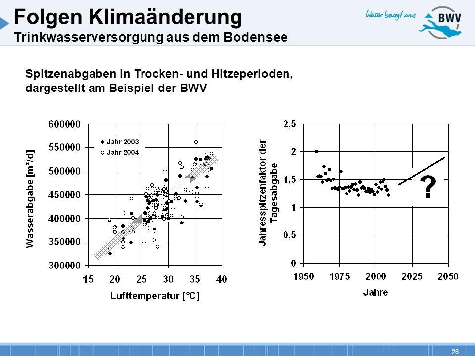 28 Spitzenabgaben in Trocken- und Hitzeperioden, dargestellt am Beispiel der BWV Folgen Klimaänderung Trinkwasserversorgung aus dem Bodensee