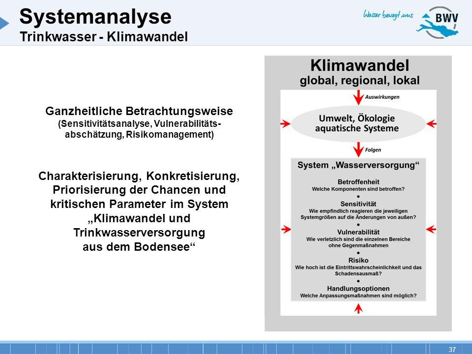 37 Systemanalyse Trinkwasser - Klimawandel Ganzheitliche Betrachtungsweise (Sensitivitätsanalyse, Vulnerabilitäts- abschätzung, Risikomanagement) Char