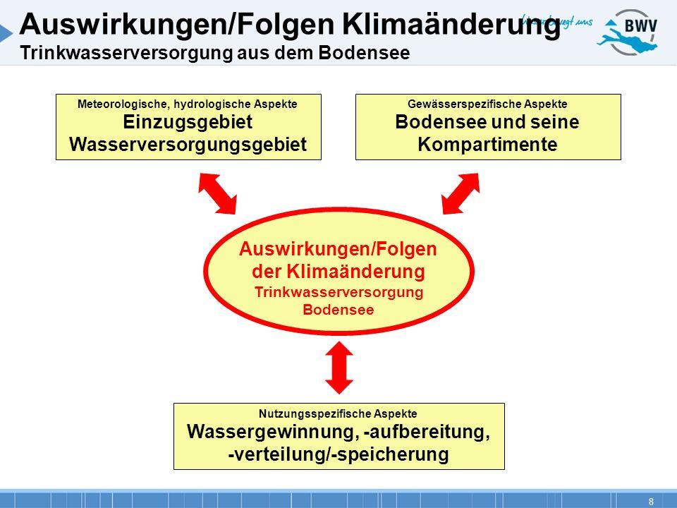 8 Auswirkungen/Folgen Klimaänderung Trinkwasserversorgung aus dem Bodensee Auswirkungen/Folgen der Klimaänderung Trinkwasserversorgung Bodensee Nutzun