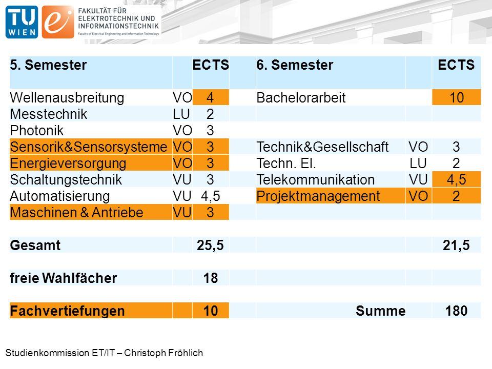 Studienkommission ET/IT – Christoph Fröhlich Studienplan neu 5.