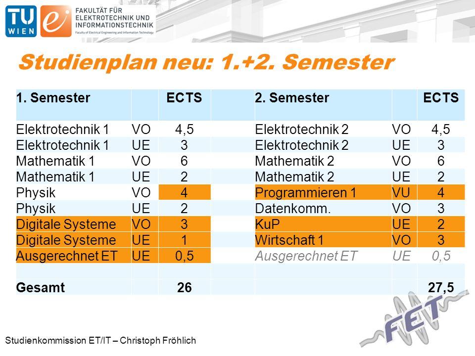 Studienkommission ET/IT – Christoph Fröhlich Studienplan neu: 1.+2.