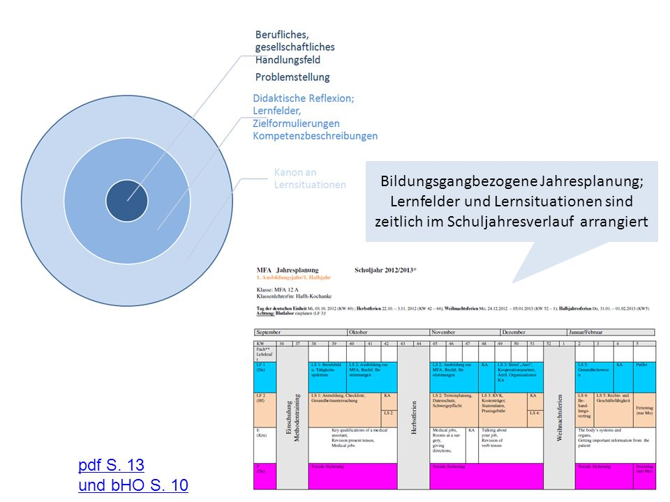 Bildungsgangbezogene Jahresplanung; Lernfelder und Lernsituationen sind zeitlich im Schuljahresverlauf arrangiert pdf S. 13 und bHO S. 10