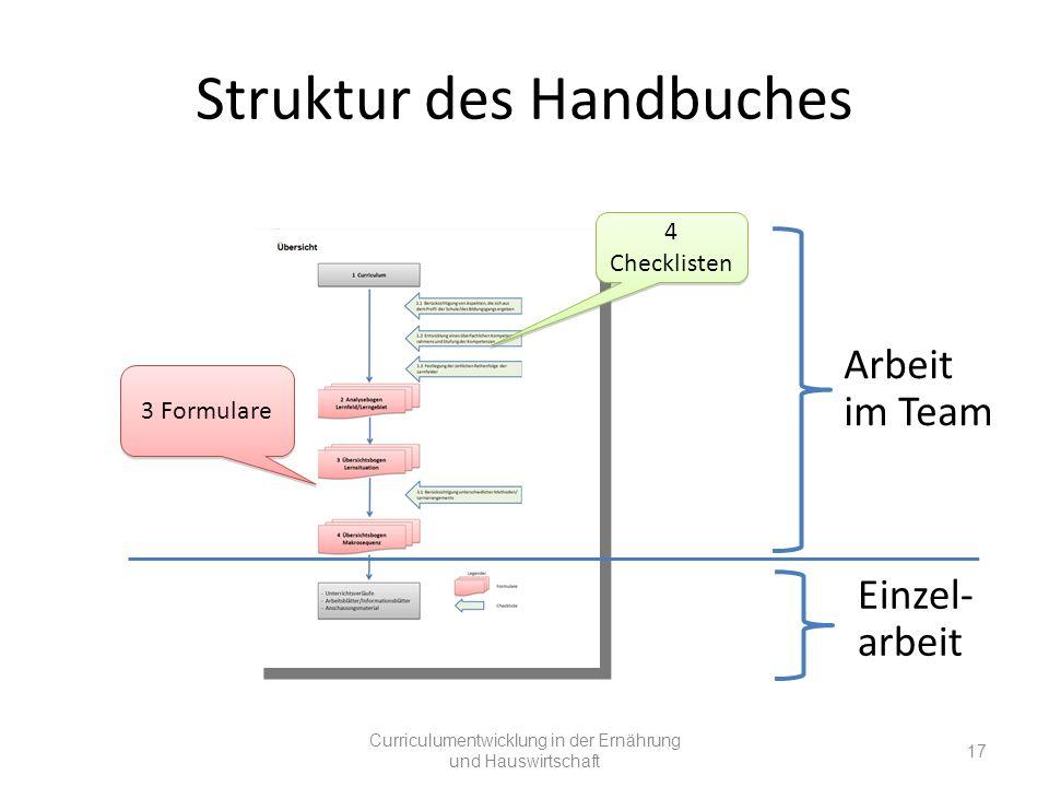Struktur des Handbuches Curriculumentwicklung in der Ernährung und Hauswirtschaft 17 3 Formulare 4 Checklisten Arbeit im Team Einzel- arbeit