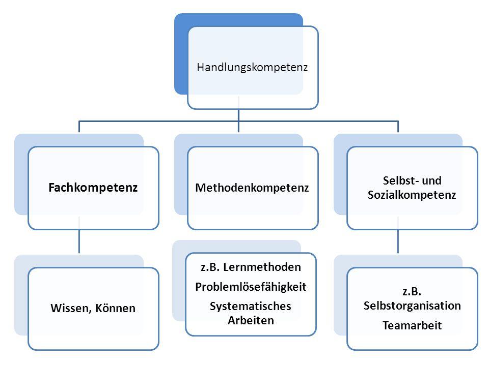 Handlungskompetenz Fachkompetenz Wissen, KönnenMethodenkompetenz Selbst- und Sozialkompetenz z.B. Selbstorganisation Teamarbeit z.B. Lernmethoden Prob