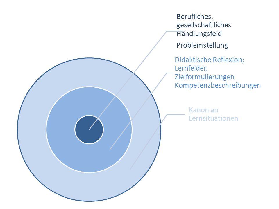 Berufliches, gesellschaftliches Handlungsfeld Problemstellung Didaktische Reflexion; Lernfelder, Zielformulierungen Kompetenzbeschreibungen Kanon an L