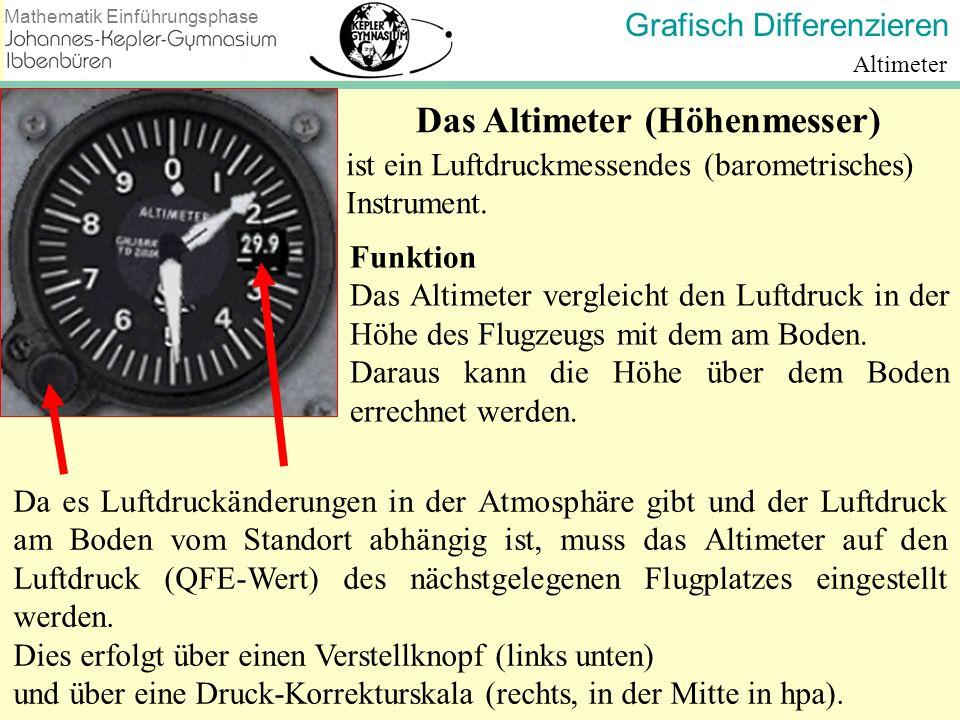Grafisch Differenzieren Mathematik Einführungsphase Altimeter Das Altimeter (Höhenmesser) Da es Luftdruckänderungen in der Atmosphäre gibt und der Luf