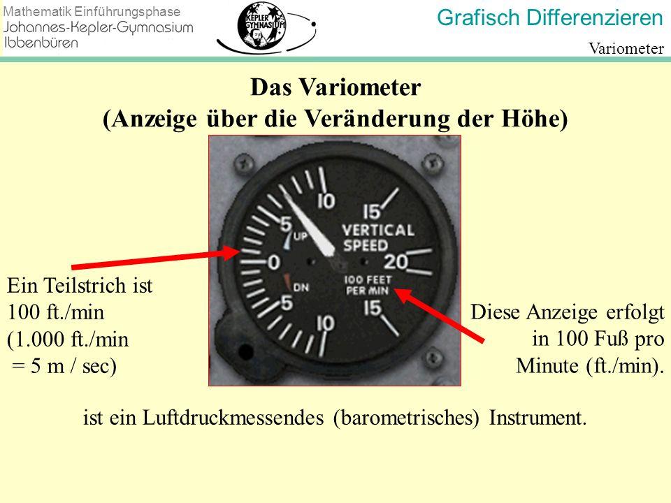 Grafisch Differenzieren Mathematik Einführungsphase Variometer Ein Teilstrich ist 100 ft./min (1.000 ft./min = 5 m / sec) Diese Anzeige erfolgt in 100