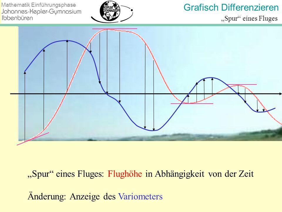 Grafisch Differenzieren Mathematik Einführungsphase Spur eines Fluges Spur eines Fluges: Flughöhe in Abhängigkeit von der Zeit Änderung: Anzeige des V