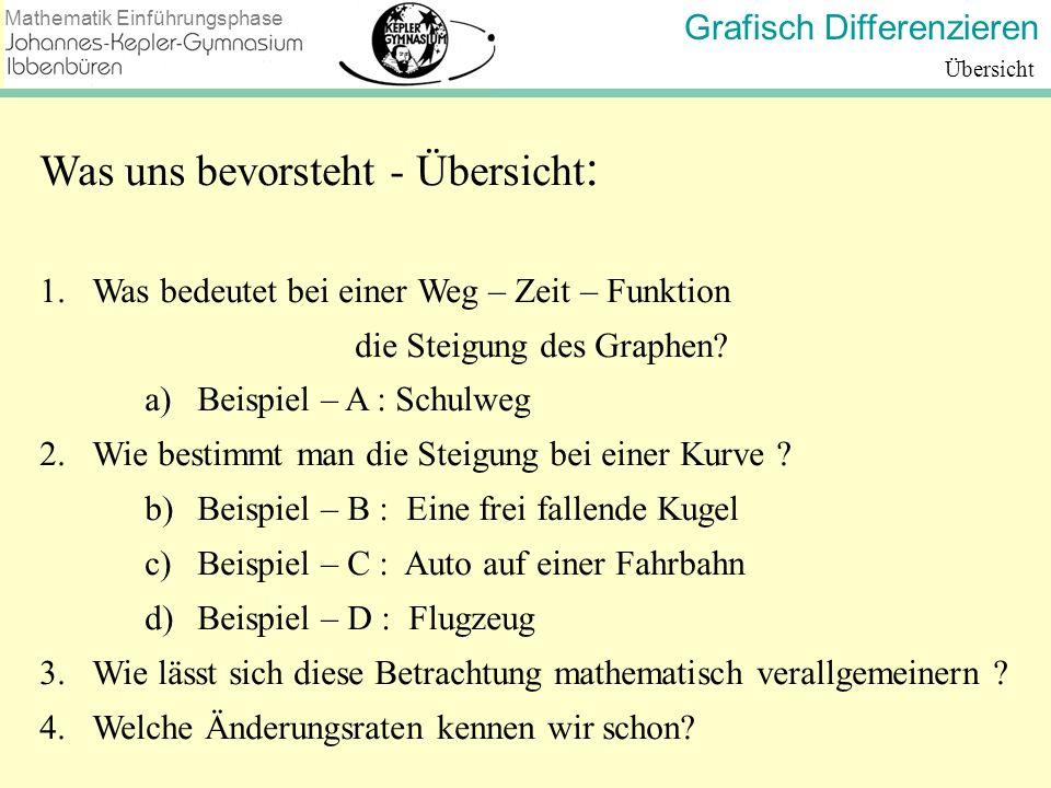 Grafisch Differenzieren Mathematik Einführungsphase Beispiel - A: Schulweg Steigung m = 540 m in 12 min, bzw.