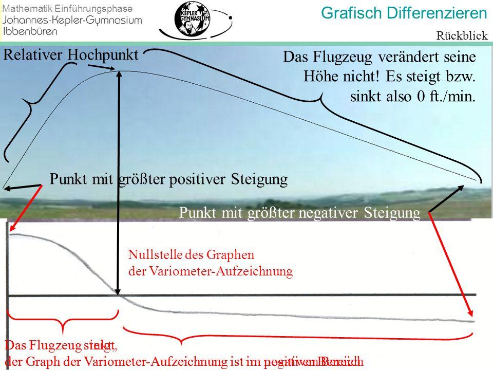 Grafisch Differenzieren Mathematik Einführungsphase Rückblick Relativer Hochpunkt Das Flugzeug steigt, der Graph der Variometer-Aufzeichnung ist im po