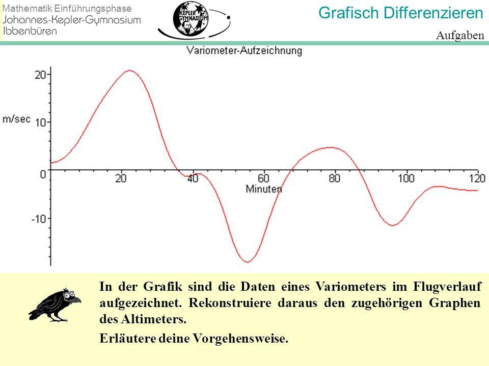Grafisch Differenzieren Mathematik Einführungsphase Aufgaben In der Grafik sind die Daten eines Variometers im Flugverlauf aufgezeichnet. Rekonstruier
