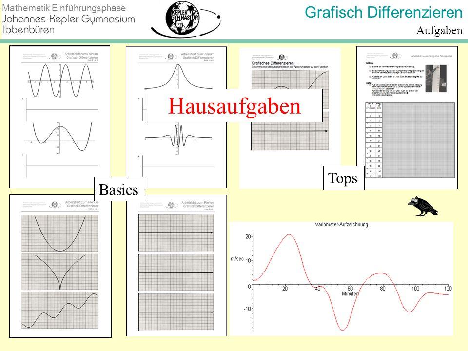 Grafisch Differenzieren Mathematik Einführungsphase Aufgaben Basics Tops Hausaufgaben