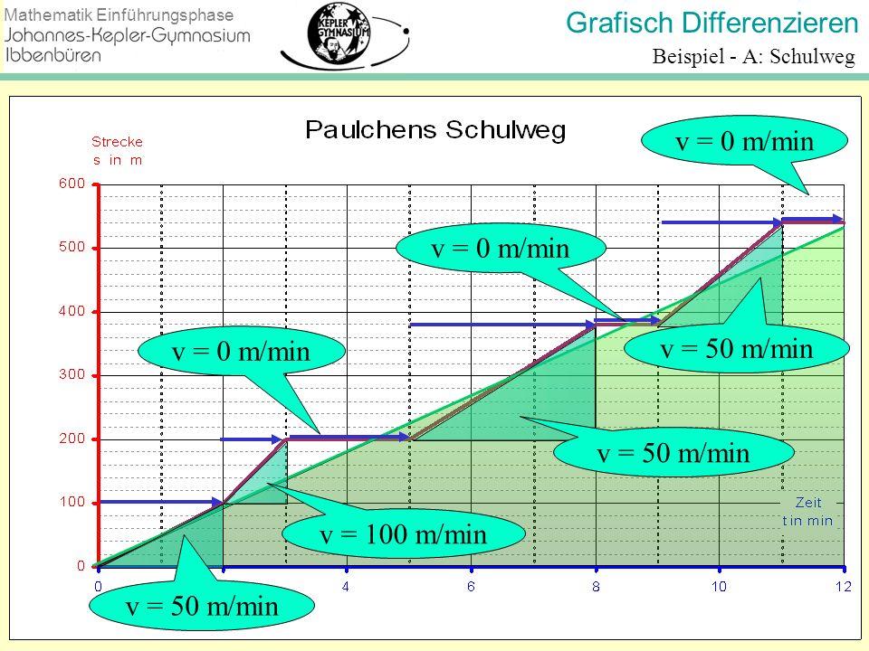 Grafisch Differenzieren Mathematik Einführungsphase Beispiel - A: Schulweg v = 50 m/min v = 100 m/min v = 0 m/min v = 50 m/min v = 0 m/min v = 50 m/mi