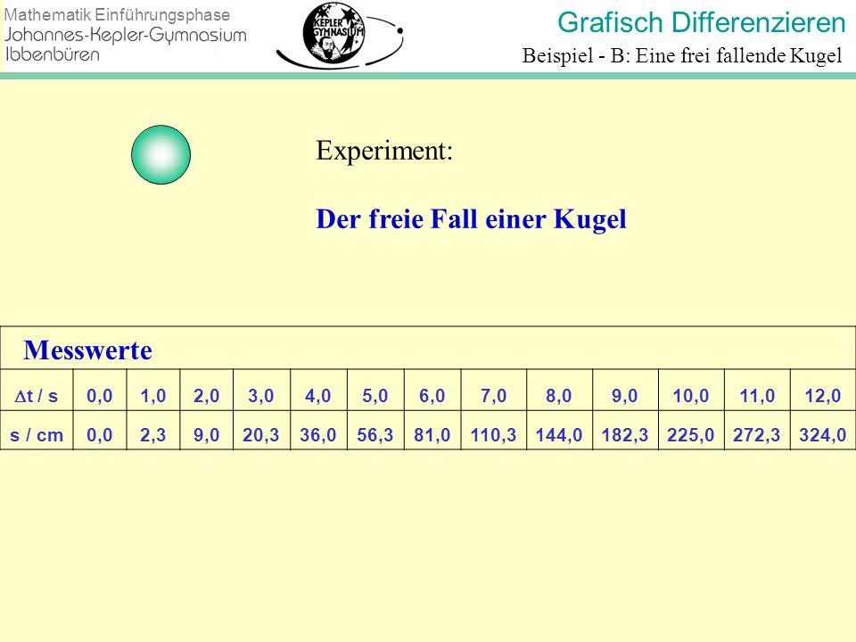 Grafisch Differenzieren Mathematik Einführungsphase Beispiel - B: Eine frei fallende Kugel Experiment: Der freie Fall einer Kugel Messwerte t / s 0,01