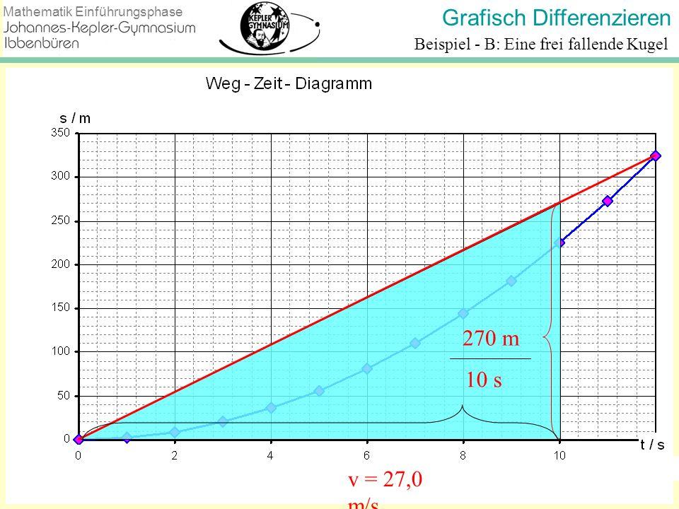 Grafisch Differenzieren Mathematik Einführungsphase Flugkurve Nr.1