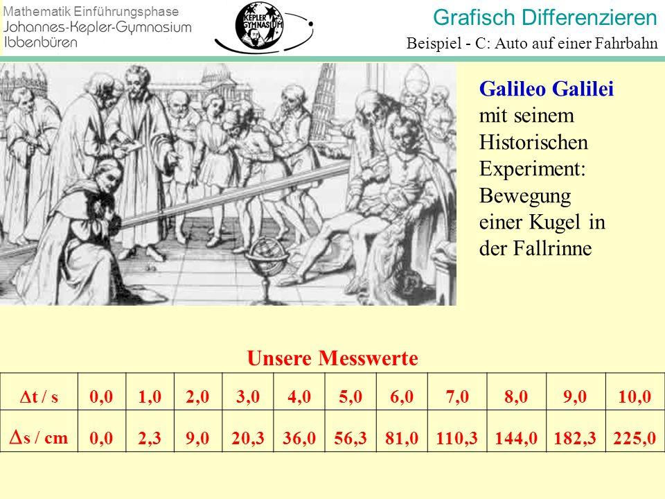 Grafisch Differenzieren Mathematik Einführungsphase Beispiel - C: Auto auf einer Fahrbahn v in m/s 60__ 40__ 20__ 0__ Geschwindigkeit – Zeit - Diagramm v = 0 m/s v = 8 m/s v = 16 m/s v = 24 m/s v = 32 m/s v = 40 m/s v = 48 m/s