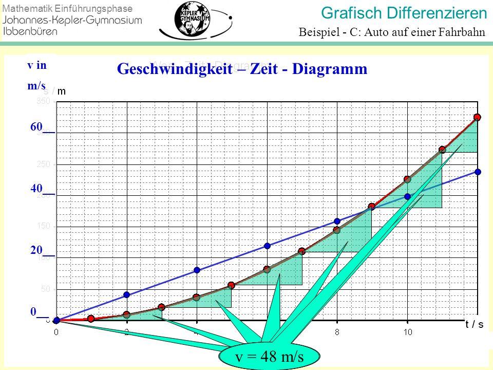 Grafisch Differenzieren Mathematik Einführungsphase Beispiel - C: Auto auf einer Fahrbahn v in m/s 60__ 40__ 20__ 0__ Geschwindigkeit – Zeit - Diagram