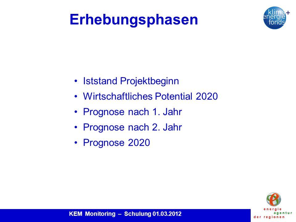 KEM Monitoring – Schulung 01.03.2012 Erhebungsphasen Iststand Projektbeginn Wirtschaftliches Potential 2020 Prognose nach 1.