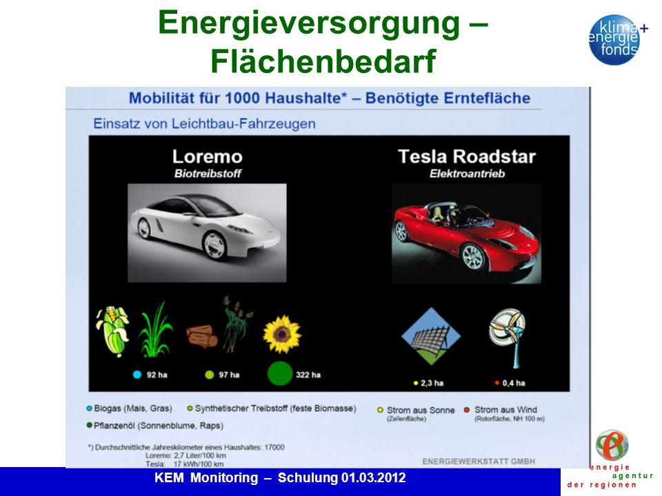 KEM Monitoring – Schulung 01.03.2012 Energieversorgung – Flächenbedarf