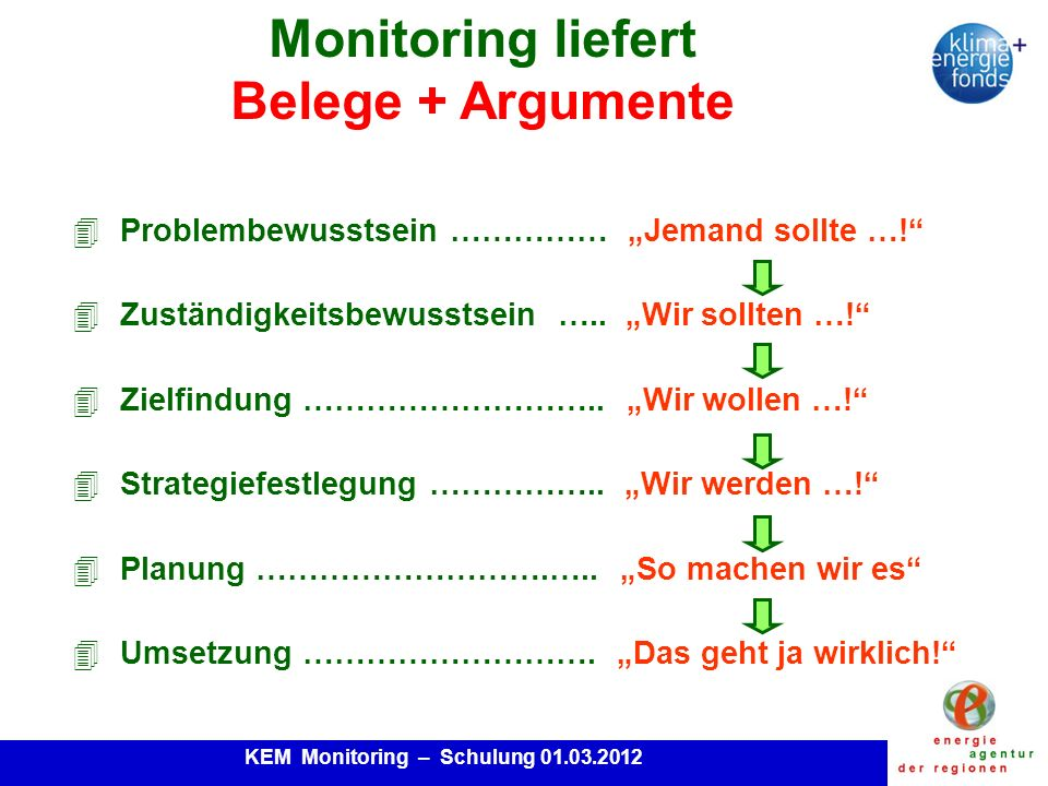 KEM Monitoring – Schulung 01.03.2012 Stromproduktion