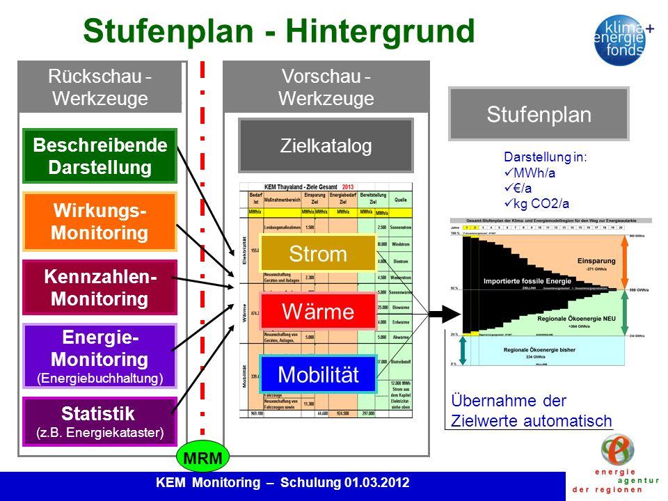 KEM Monitoring – Schulung 01.03.2012 1.Energiemonitoring, Kennzahlenmonitoring und Wirkungsmonitoring dienen dem MRM als klar definierte Werkzeuge für die jährliche Rückschau bzw.