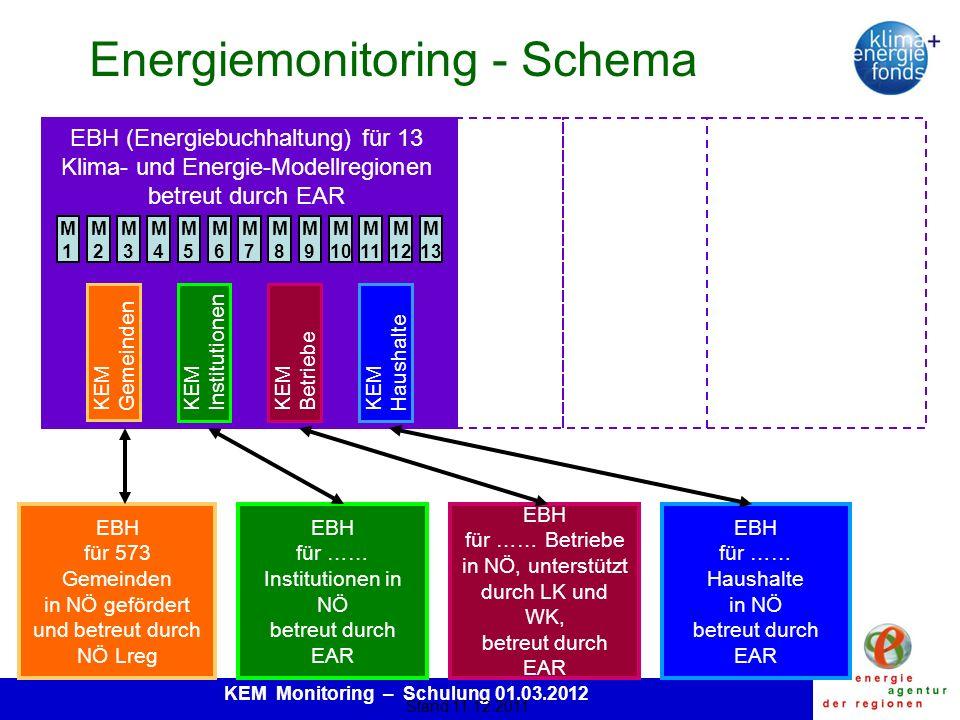 KEM Monitoring – Schulung 01.03.2012 Energiemonitoring - Schema M1M1 M2M2 M3M3 M4M4 M5M5 M6M6 M7M7 M8M8 M9M9 M 10 M 11 M 12 M 13 EBH (Energiebuchhaltung) für 13 Klima- und Energie-Modellregionen betreut durch EAR KEM Gemeinden KEM Institutionen KEM Betriebe KEM Haushalte EBH für 573 Gemeinden in NÖ gefördert und betreut durch NÖ Lreg EBH für …… Institutionen in NÖ betreut durch EAR EBH für …… Betriebe in NÖ, unterstützt durch LK und WK, betreut durch EAR EBH für …… Haushalte in NÖ betreut durch EAR Stand 11.12.2011