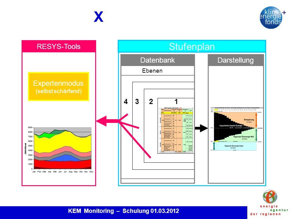 KEM Monitoring – Schulung 01.03.2012 Erhebungsbereiche Gesamtverbrauch: Wärmeerzeugung Kälteerzeugung Stromproduktion Mobilität