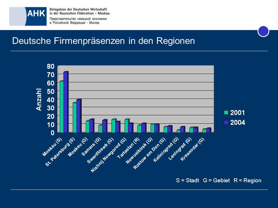Deutsche Firmenpräsenzen in den Regionen S = Stadt G = Gebiet R = Region