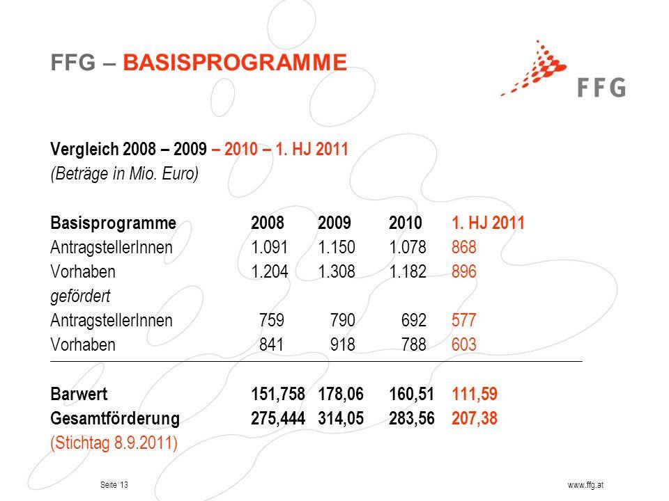 Seite 13www.ffg.at Vergleich 2008 – 2009 – 2010 – 1. HJ 2011 (Beträge in Mio. Euro) Basisprogramme2008 2009 2010 1. HJ 2011 AntragstellerInnen1.0911.1