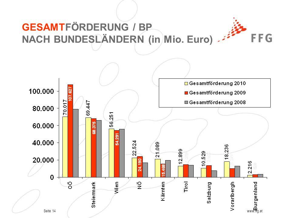 Seite 14www.ffg.at GESAMTFÖRDERUNG / BP NACH BUNDESLÄNDERN (in Mio. Euro)