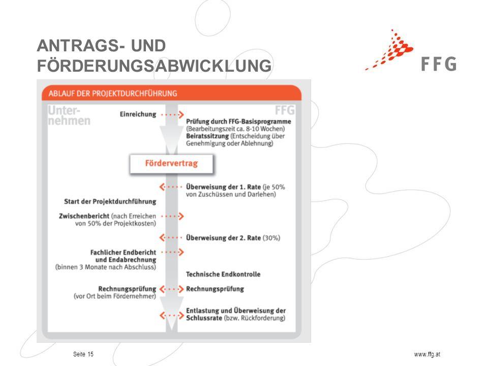 Seite 15www.ffg.at ANTRAGS- UND FÖRDERUNGSABWICKLUNG