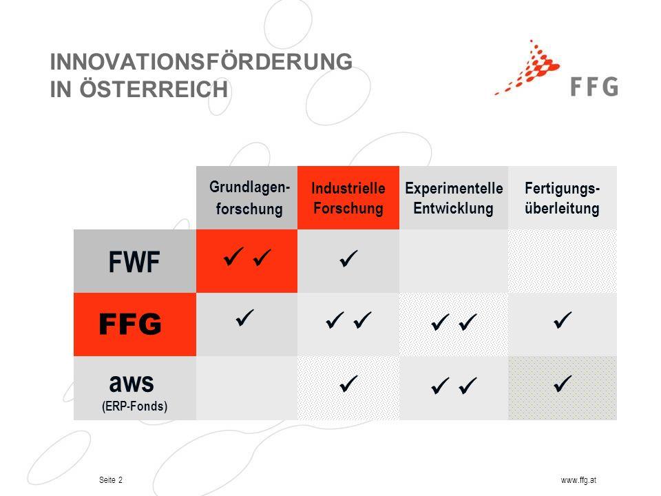 Seite 2www.ffg.at INNOVATIONSFÖRDERUNG IN ÖSTERREICH Grundlagen- forschung FWF FFG aws (ERP-Fonds) Industrielle Forschung Experimentelle Entwicklung F