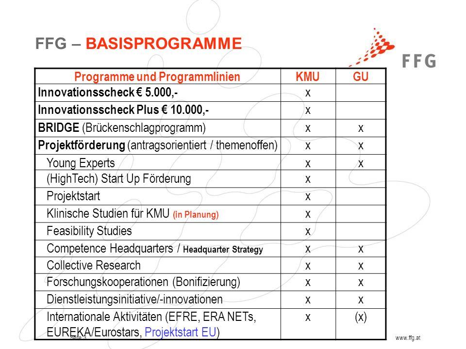Seite 3www.ffg.at FFG – BASISPROGRAMME Programme und ProgrammlinienKMUGU Innovationsscheck 5.000,- x Innovationsscheck Plus 10.000,- x BRIDGE (Brücken