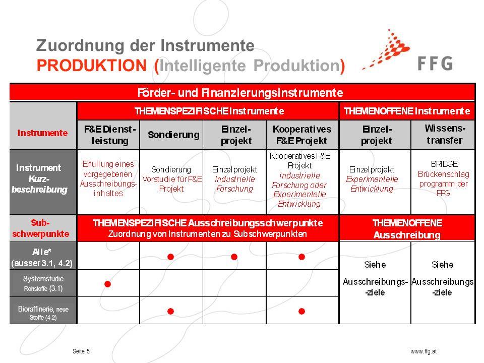 Seite 5www.ffg.at Systemstudie Rohstoffe (3.1) Bioraffinerie, neue Stoffe (4.2) Zuordnung der Instrumente PRODUKTION (Intelligente Produktion)