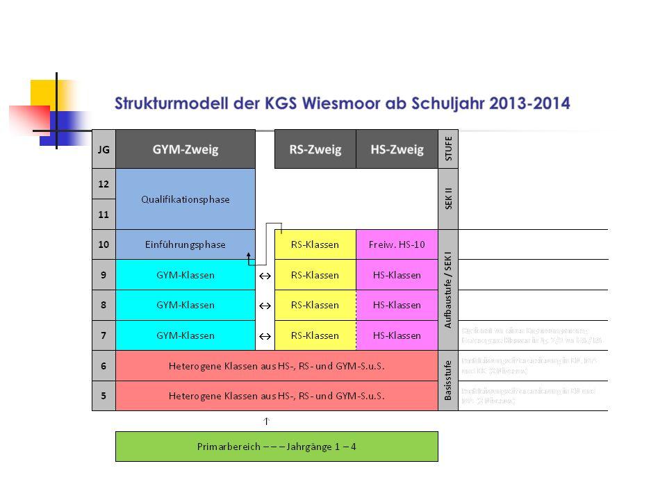 Homepage: www.kgs-wiesmoor.dewww.kgs-wiesmoor.de Emailadresse: kgs-wiesmoor@ewetel.netkgs-wiesmoor@ewetel.net Tel.: 04944 / 9274 0 Fax.: 04944 / 9274 11