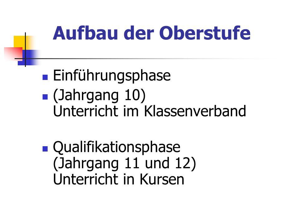 Belegungsverpflichtungen Für vier Schulhalbjahre die 5 Prüfungsfächer, darunter die beiden Schwerpunktfächer die drei Kernfächer Deutsch, Fremdsprache, Mathematik eine Naturwissenschaft Religion oder Werte und Normen das Seminarfach Sport.