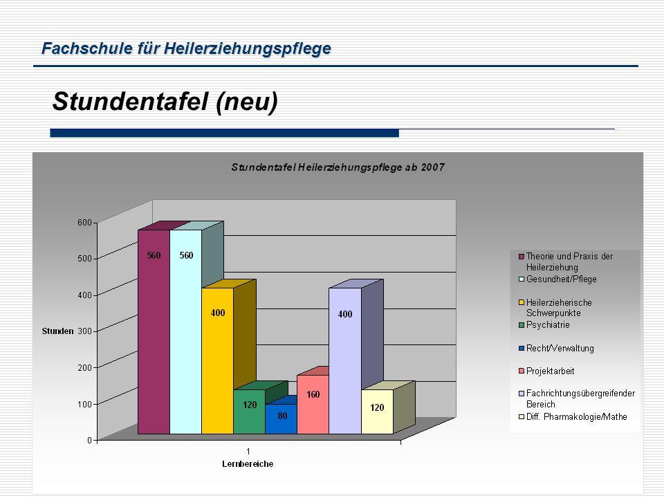 Fachschule für Heilerziehungspflege Bernd Lastering5 Stundentafel (neu)