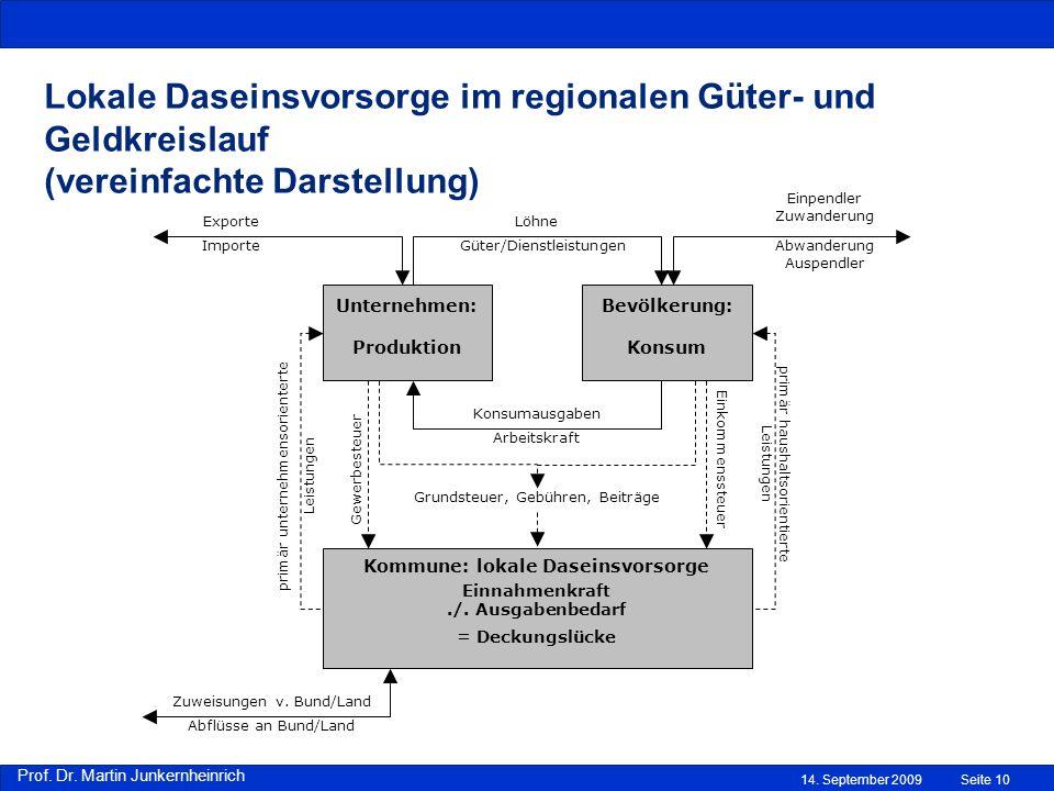 Prof. Dr. Martin Junkernheinrich 14. September 2009Seite 10 Lokale Daseinsvorsorge im regionalen Güter- und Geldkreislauf (vereinfachte Darstellung) U