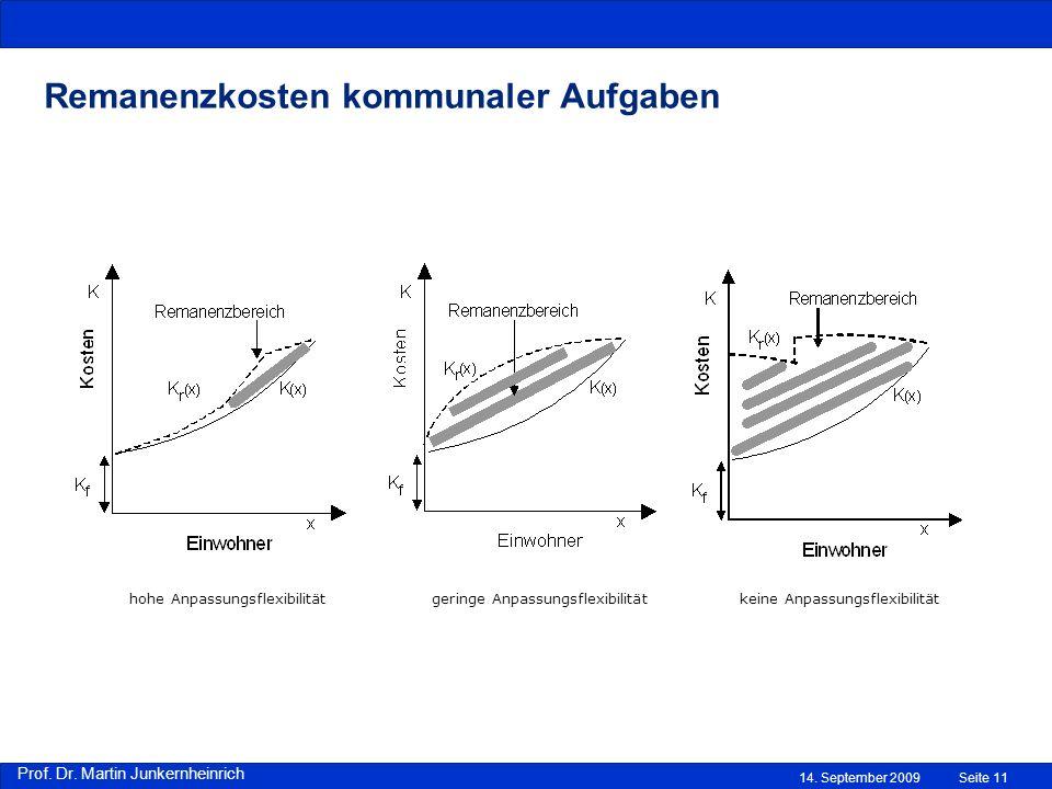 Prof. Dr. Martin Junkernheinrich 14. September 2009Seite 11 Remanenzkosten kommunaler Aufgaben hohe Anpassungsflexibilität geringe Anpassungsflexibili