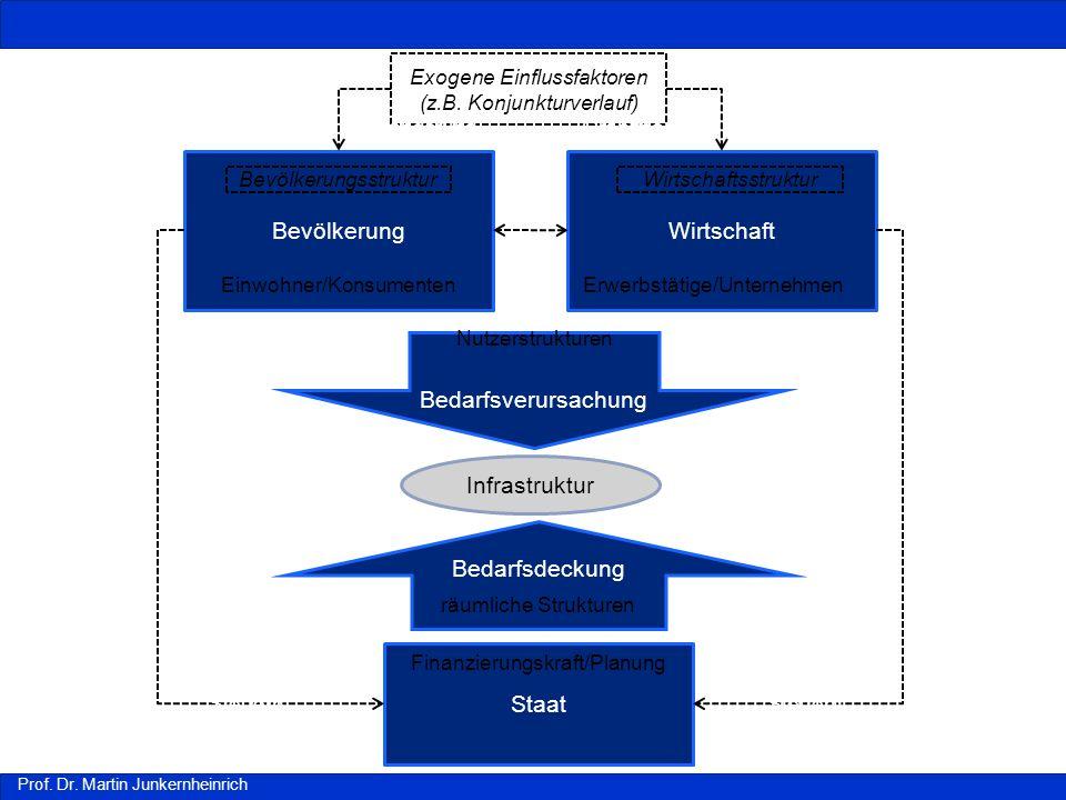 Prof. Dr. Martin Junkernheinrich BevölkerungWirtschaft Staat Bedarfsverursachung Bedarfsdeckung Exogene Einflussfaktoren (z.B. Konjunkturverlauf) Erwe
